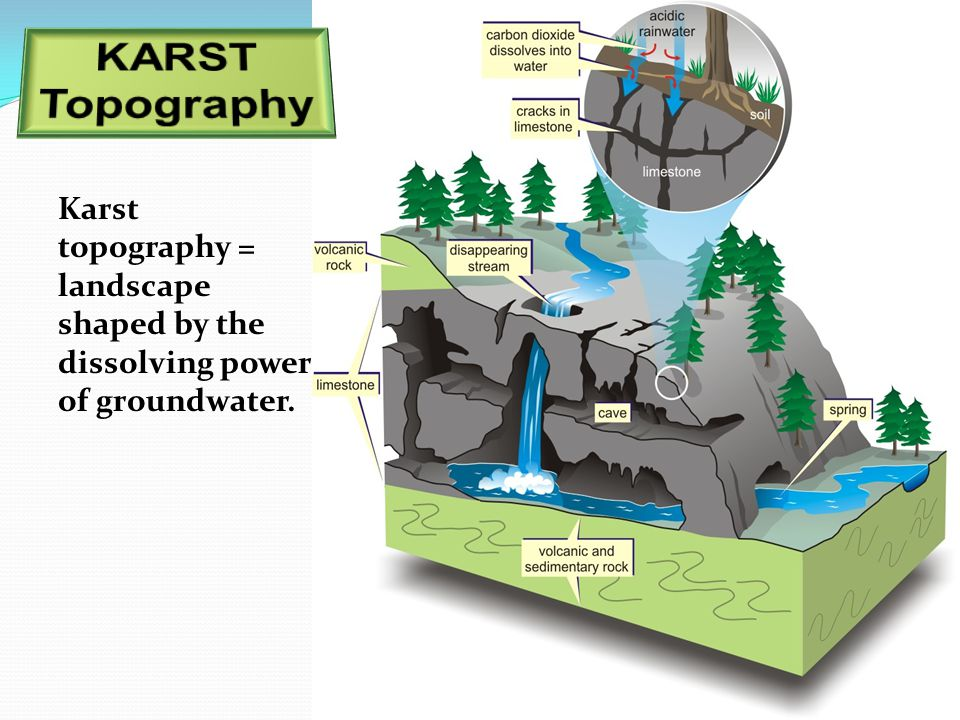 Karst topography = landscape shaped by the dissolving power of groundwater.