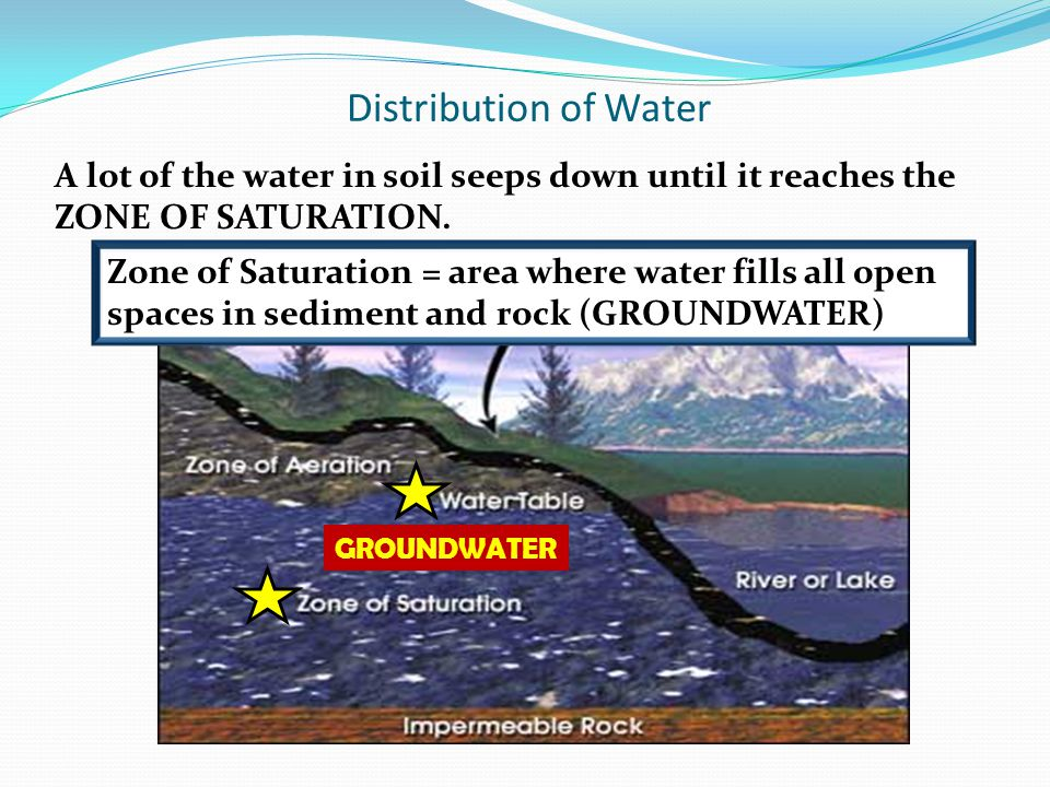 Distribution of Water A lot of the water in soil seeps down until it reaches the ZONE OF SATURATION. Zone of Saturation = area where water fills all o