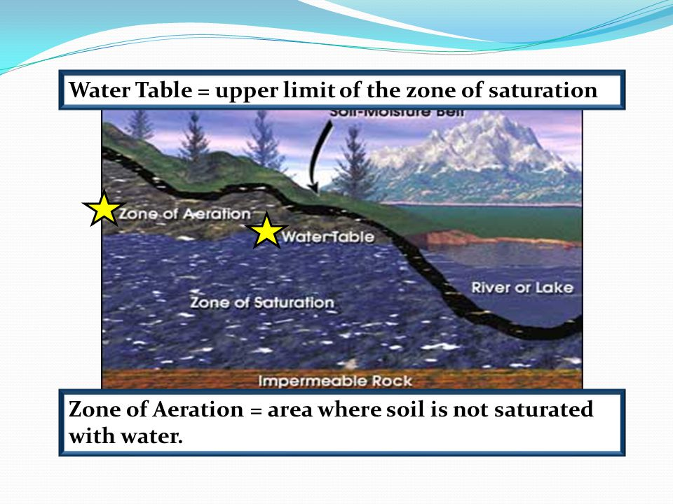 Water Table = upper limit of the zone of saturation Zone of Aeration = area where soil is not saturated with water.