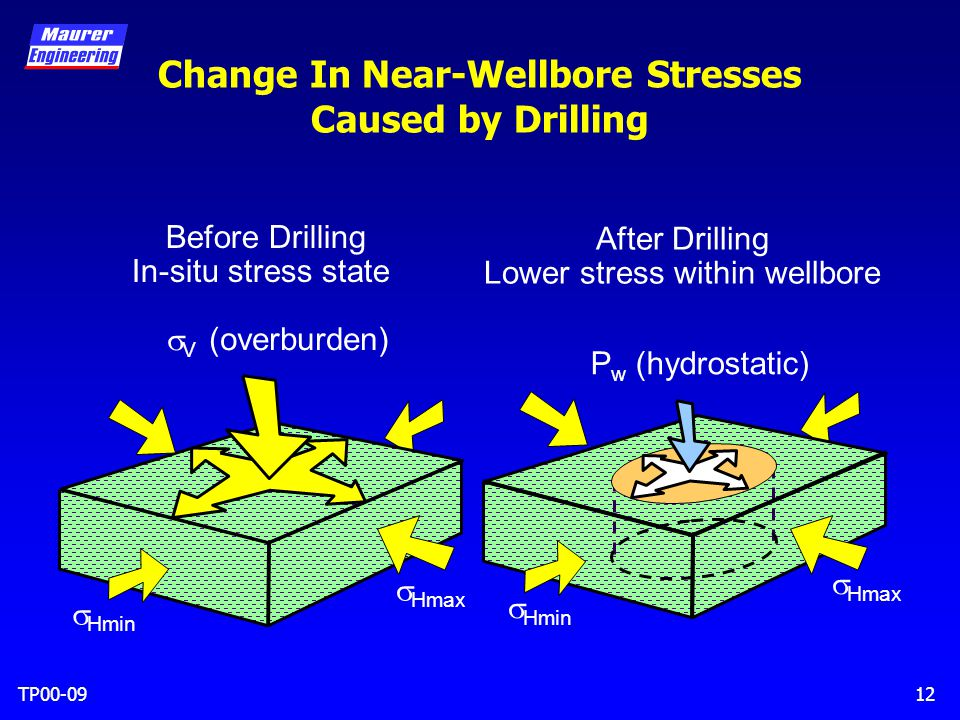 TP00-0912 Change In Near-Wellbore Stresses Caused by Drilling  V (overburden)  Hmin  Hmax  Hmin  Hmax P w (hydrostatic) Before Drilling In-situ stress state After Drilling Lower stress within wellbore