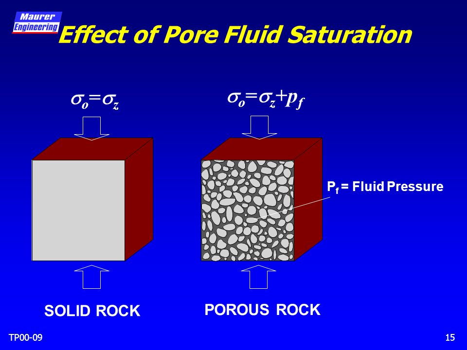 TP00-0915 Effect of Pore Fluid Saturation