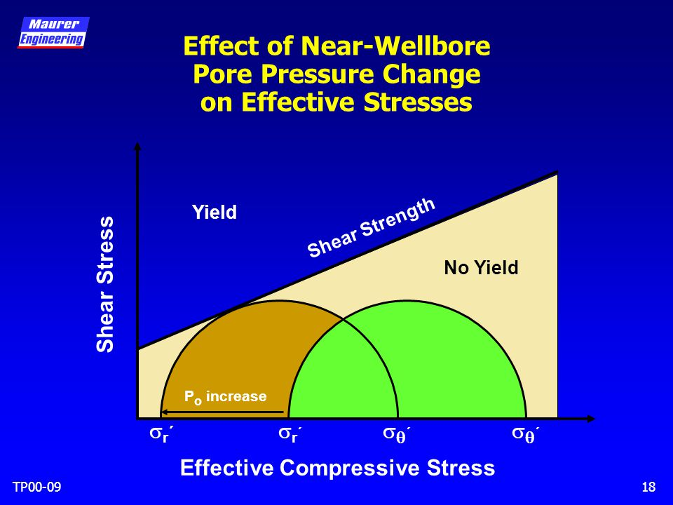 TP00-0918 Effect of Near-Wellbore Pore Pressure Change on Effective Stresses Shear Stress No Yield Yield Shear Strength Effective Compressive Stress r´r´ ´´ r´r´ ´´ P o increase