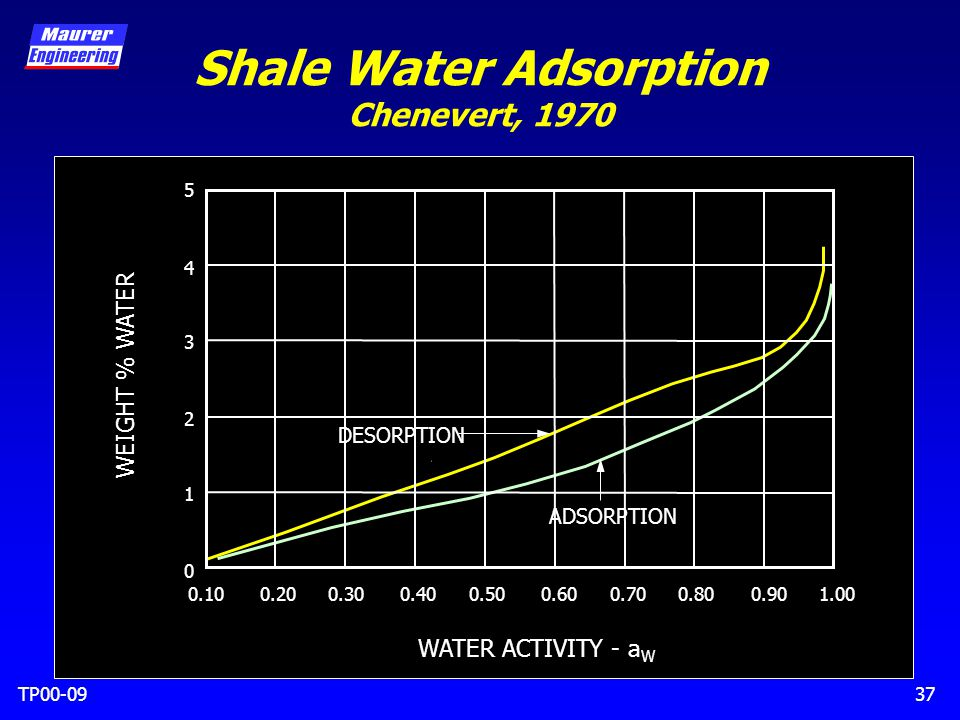 TP00-0937 Shale Water Adsorption Chenevert, 1970 0.100.200.300.400.500.600.700.800.901.00 5 4 3 2 1 0 WEIGHT % WATER WATER ACTIVITY - a W DESORPTION ADSORPTION