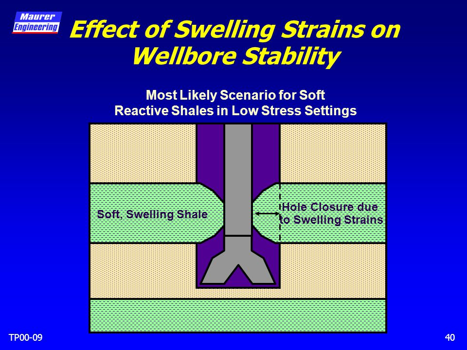 TP00-0940 Effect of Swelling Strains on Wellbore Stability Soft, Swelling Shale Hole Closure due to Swelling Strains Most Likely Scenario for Soft Reactive Shales in Low Stress Settings