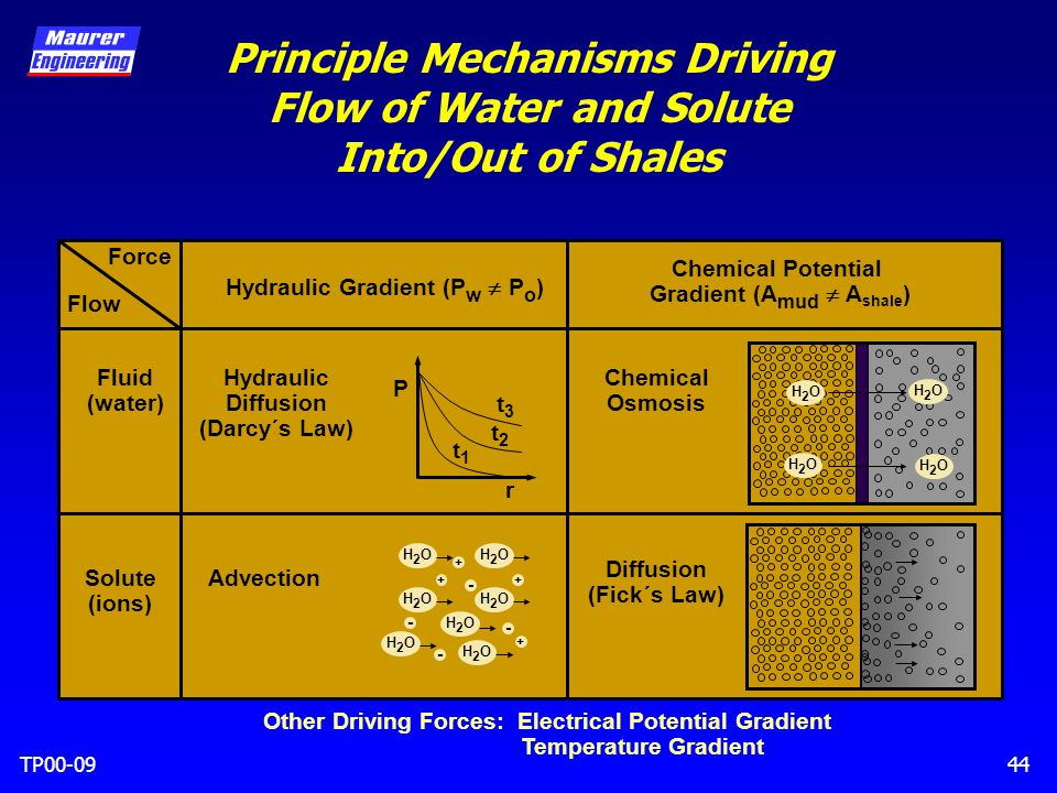 TP00-0944 Principle Mechanisms Driving Flow of Water and Solute Into/Out of Shales Force Flow Fluid (water) Solute (ions) Hydraulic Gradient (P w  P o ) Chemical Potential Gradient (A mud  A shale ) Hydraulic Diffusion (Darcy´s Law) Advection Diffusion (Fick´s Law) Chemical Osmosis H2OH2O H2OH2O H2OH2O H2OH2O t1t1 t2t2 t3t3 P r Other Driving Forces: Electrical Potential Gradient Temperature Gradient H2OH2OH2OH2O H2OH2OH2OH2O H2OH2O H2OH2O H2OH2O + - - - + + + -