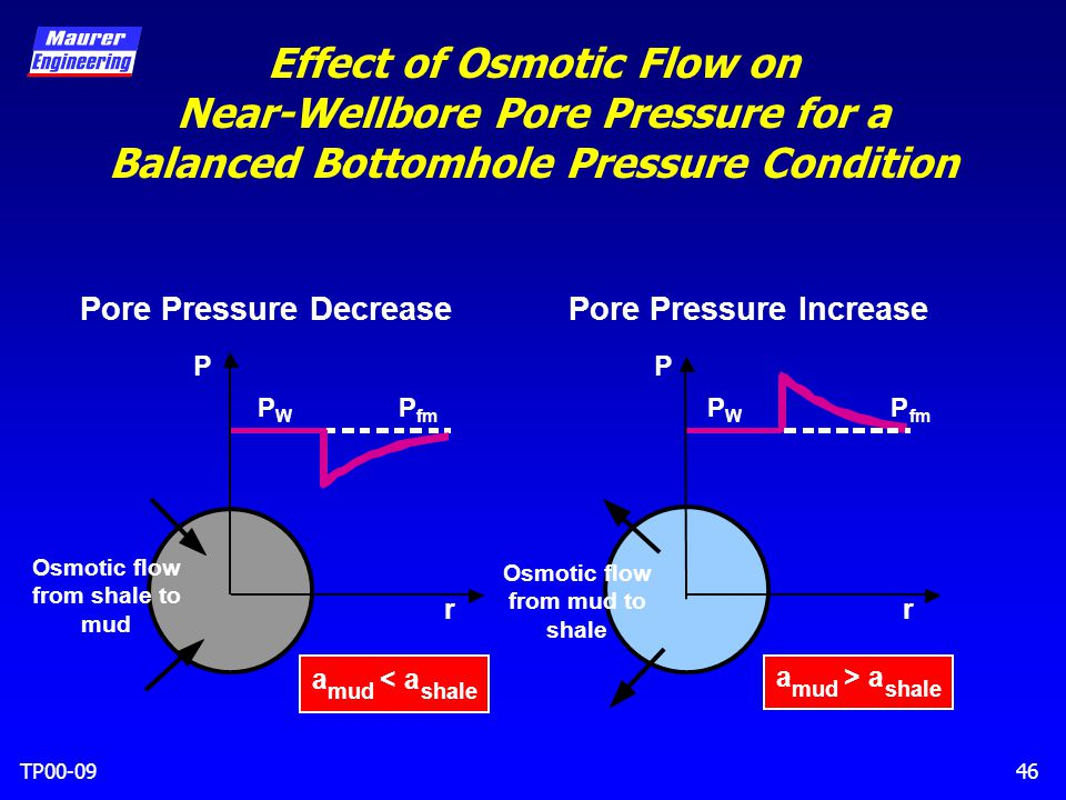 TP00-0946 Effect of Osmotic Flow on Near-Wellbore Pore Pressure for a Balanced Bottomhole Pressure Condition Osmotic flow from mud to shale Pore Pressure Decrease Osmotic flow from shale to mud r a mud <a shale a mud >a shale PP r PWPW P fm PWPW P Pore Pressure Increase