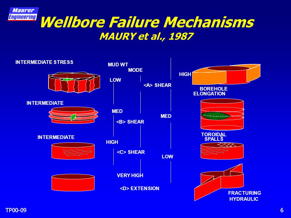 TP00-096 Wellbore Failure Mechanisms MAURY et al., 1987