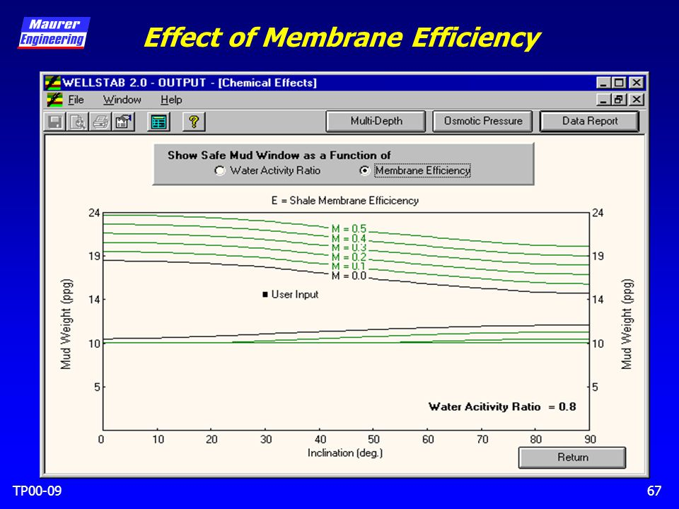 TP00-0967 Effect of Membrane Efficiency