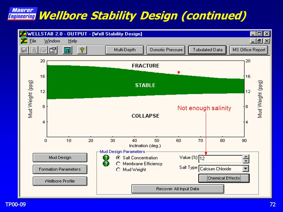 TP00-0972 Not enough salinity Wellbore Stability Design (continued)