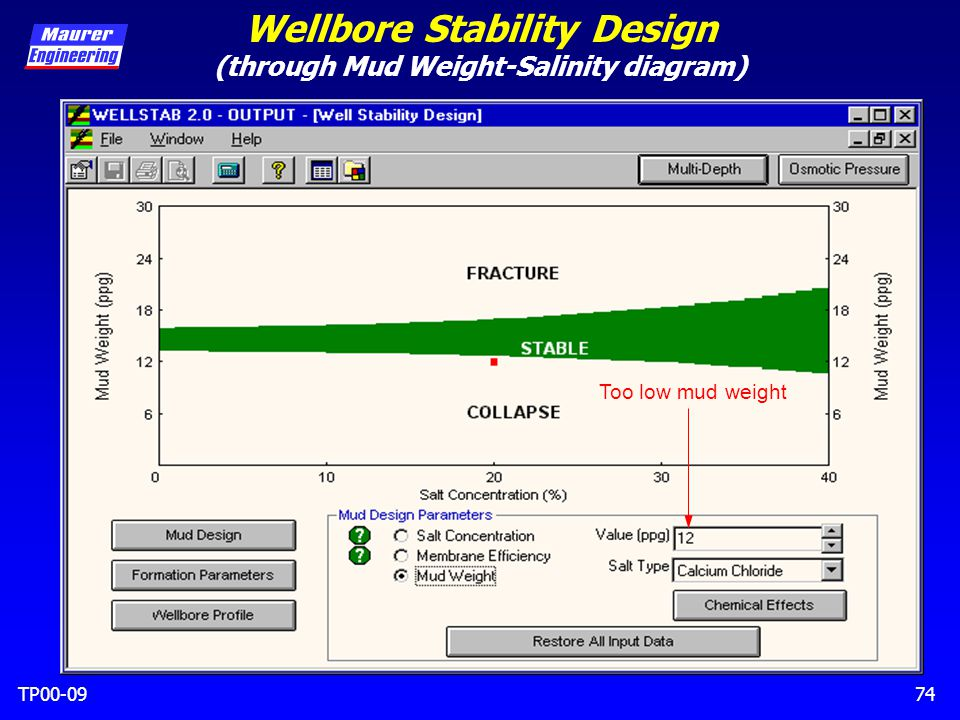 TP00-0974 Wellbore Stability Design (through Mud Weight-Salinity diagram) Too low mud weight