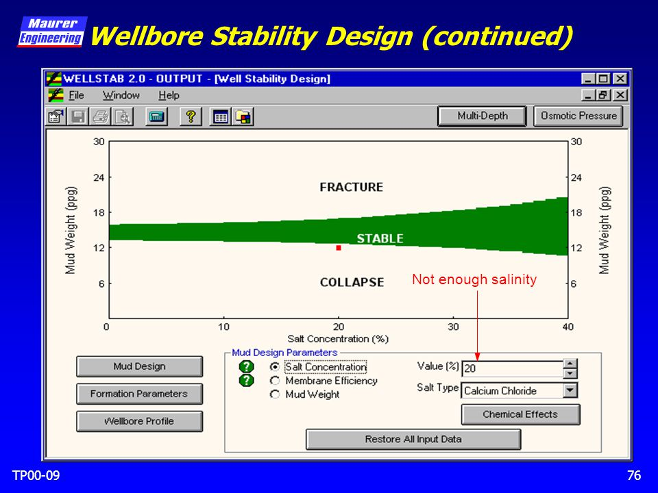 TP00-0976 Wellbore Stability Design (continued) Not enough salinity
