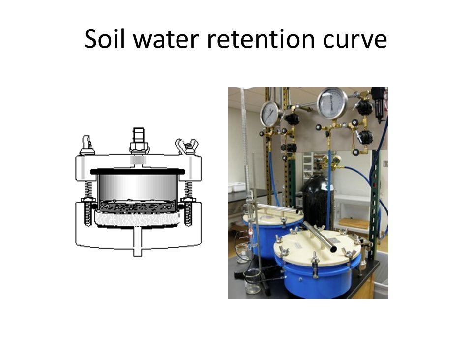 Soil water retention curve