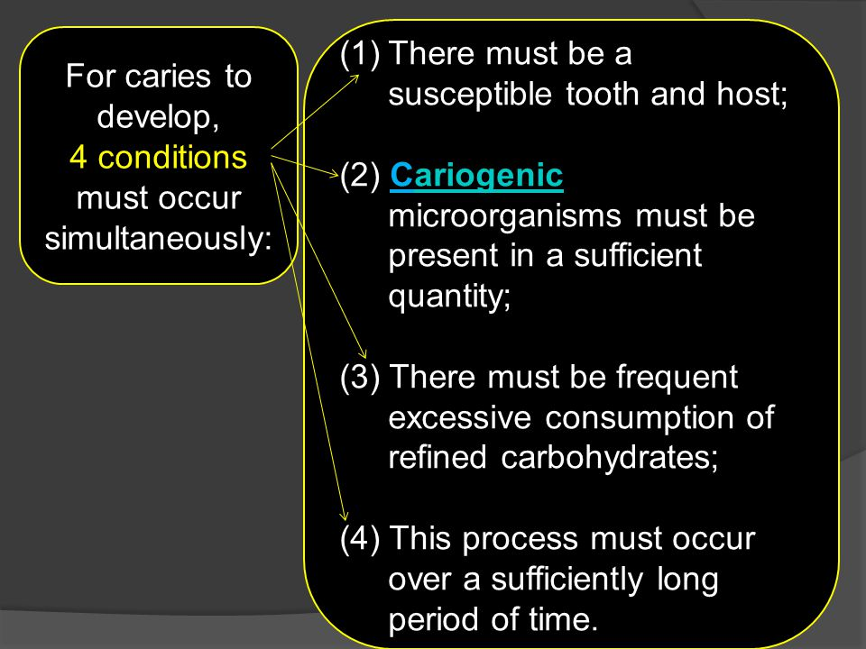 For caries to develop, 4 conditions must occur simultaneously: (1)There must be a susceptible tooth and host; (2) Cariogenic microorganisms must be pr