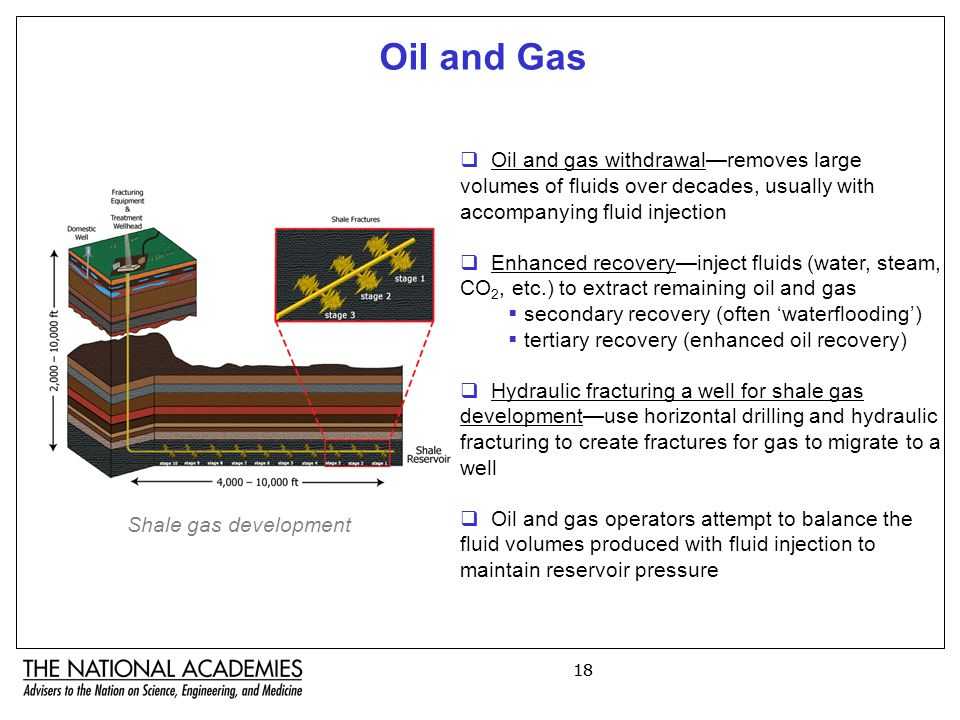 18 Oil and Gas  Oil and gas withdrawal—removes large volumes of fluids over decades, usually with accompanying fluid injection  Enhanced recovery—inject fluids (water, steam, CO 2, etc.) to extract remaining oil and gas  secondary recovery (often 'waterflooding')  tertiary recovery (enhanced oil recovery)  Hydraulic fracturing a well for shale gas development—use horizontal drilling and hydraulic fracturing to create fractures for gas to migrate to a well  Oil and gas operators attempt to balance the fluid volumes produced with fluid injection to maintain reservoir pressure Shale gas development