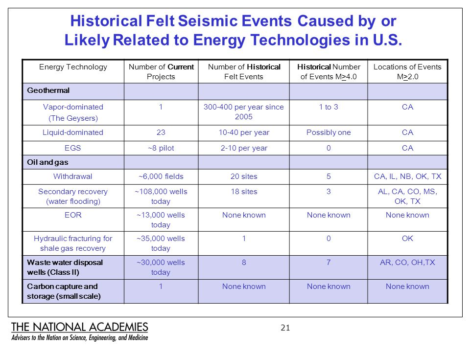 21 Historical Felt Seismic Events Caused by or Likely Related to Energy Technologies in U.S.