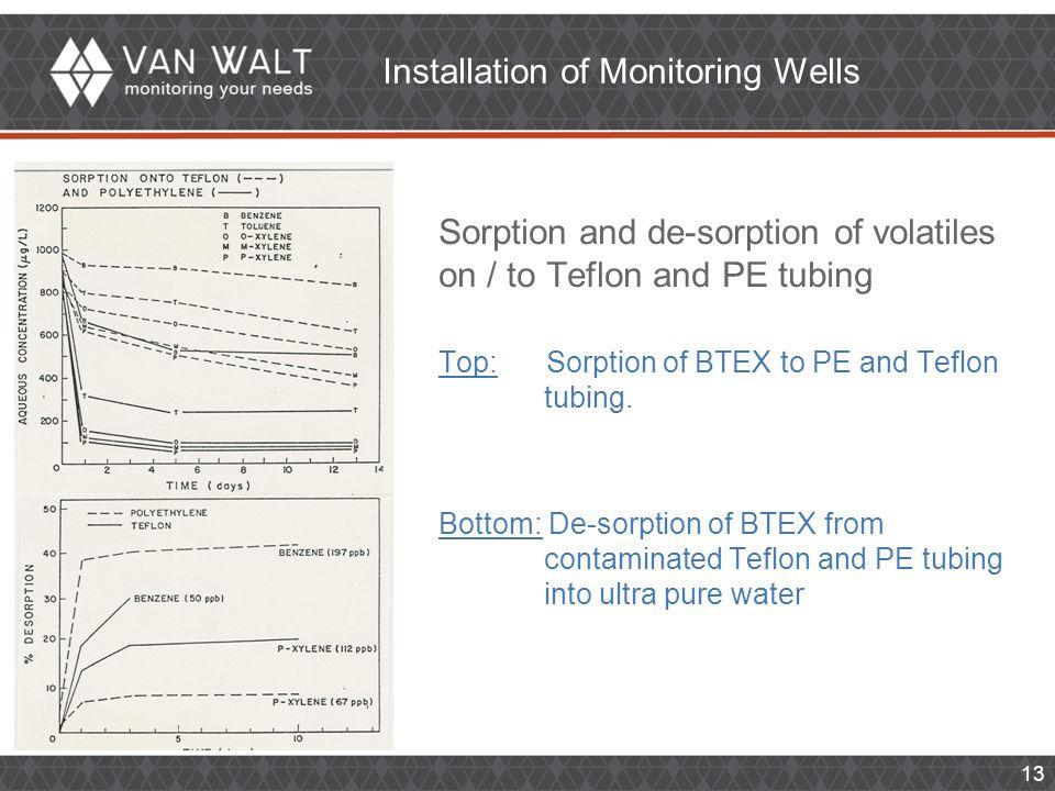 13 Sorption and de-sorption of volatiles on / to Teflon and PE tubing Top: Sorption of BTEX to PE and Teflon tubing. Bottom: De-sorption of BTEX from
