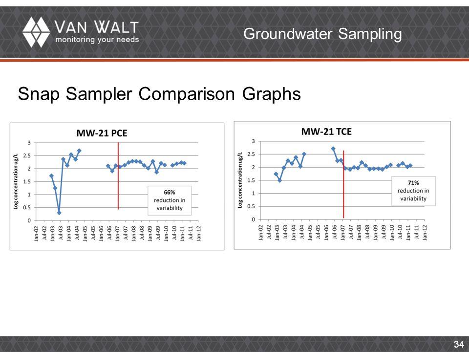 34 Groundwater Sampling Snap Sampler Comparison Graphs