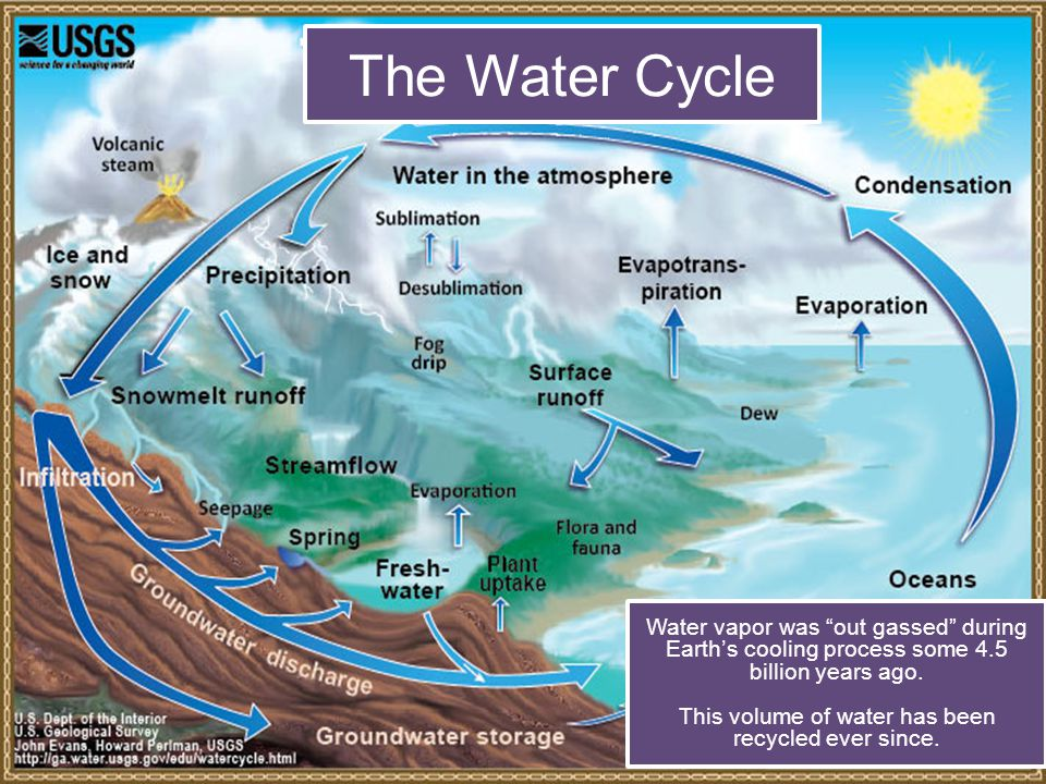 """The Water Cycle Water vapor was """"out gassed"""" during Earth's cooling process some 4.5 billion years ago. This volume of water has been recycled ever si"""