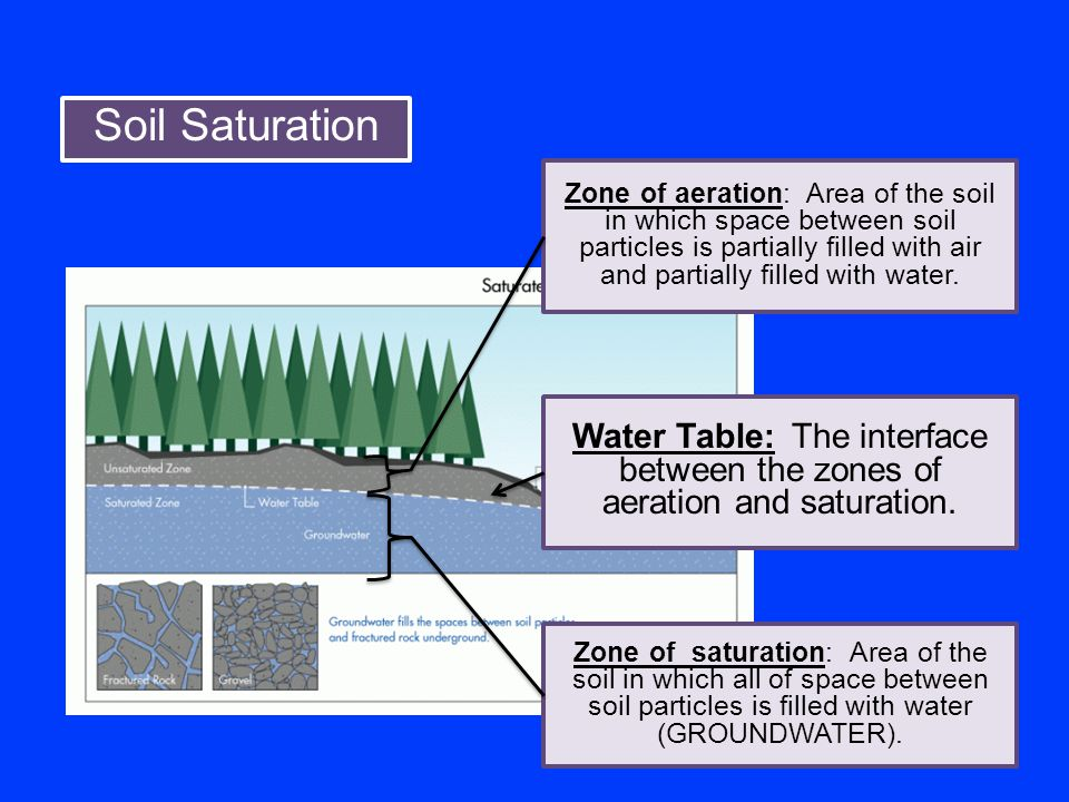 Soil Saturation As the ground becomes saturated with water, the water table rises.