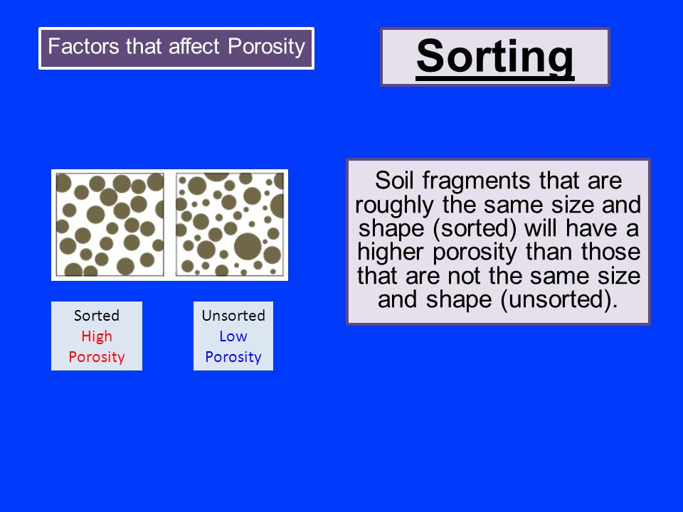 Factors that affect Porosity Sorting Soil fragments that are roughly the same size and shape (sorted) will have a higher porosity than those that are