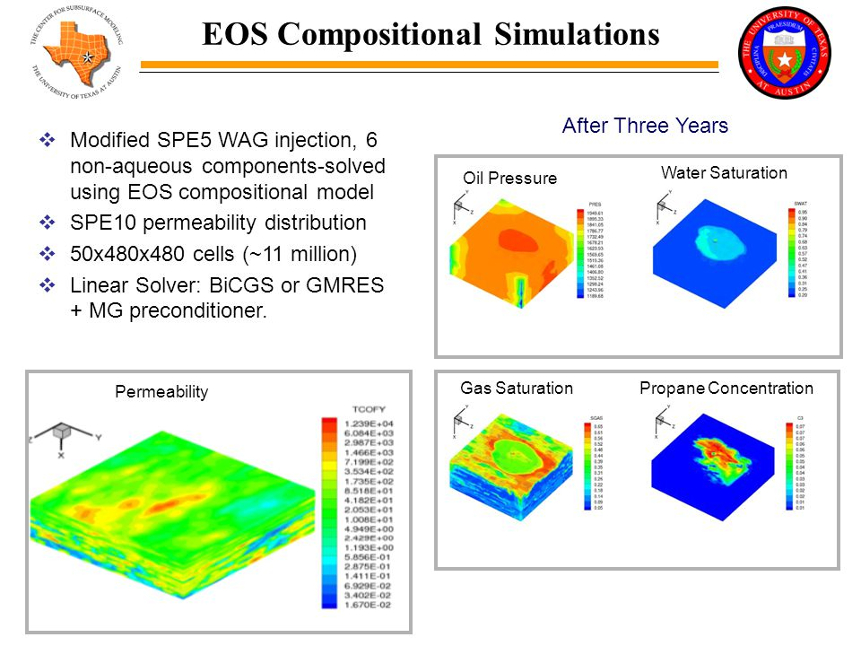 EOS Compositional Simulations  Modified SPE5 WAG injection, 6 non-aqueous components-solved using EOS compositional model  SPE10 permeability distribution  50x480x480 cells (~11 million)  Linear Solver: BiCGS or GMRES + MG preconditioner.