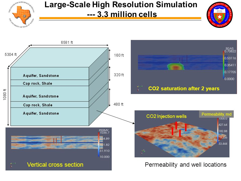 Large-Scale High Resolution Simulation --- 3.3 million cells CO2 Injection wells Permeability, md CO2 saturation after 2 years Permeability and well locationsVertical cross section