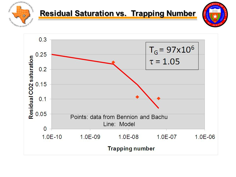 Residual Saturation vs. Trapping Number Residual Saturation vs.
