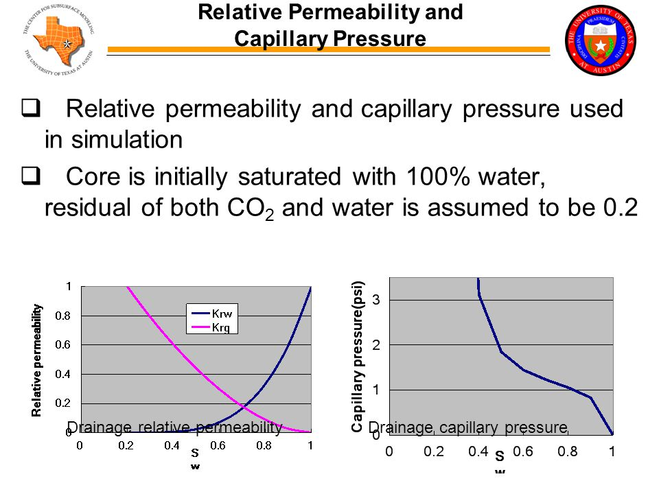  Relative permeability and capillary pressure used in simulation  Core is initially saturated with 100% water, residual of both CO 2 and water is assumed to be 0.2 Relative Permeability and Capillary Pressure Drainage relative permeability Drainage capillary pressure