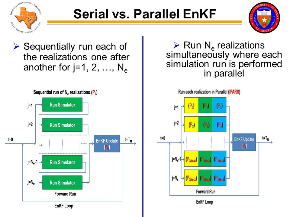 Serial vs. Parallel EnKF  Sequentially run each of the realizations one after another for j=1, 2, …, N e  Run N e realizations simultaneously where