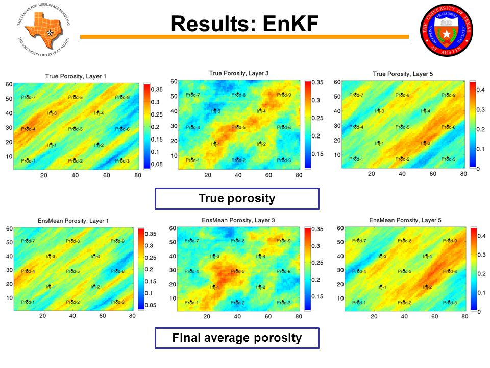 Results: EnKF True porosity Final average porosity