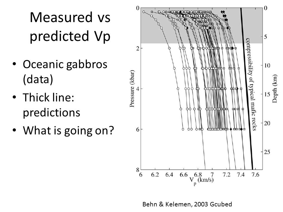 Measured vs predicted Vp Oceanic gabbros (data) Thick line: predictions What is going on? Behn & Kelemen, 2003 Gcubed