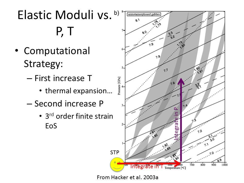 Elastic Moduli vs.