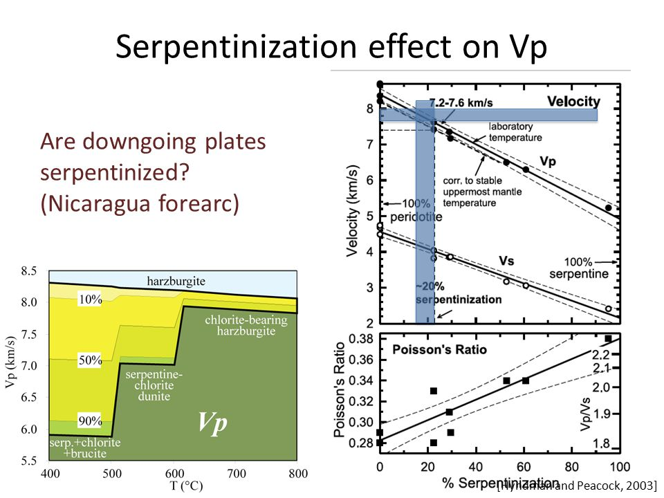 Serpentinization effect on Vp [Hyndman and Peacock, 2003] Are downgoing plates serpentinized.