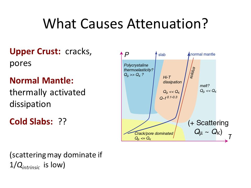 What Causes Attenuation.