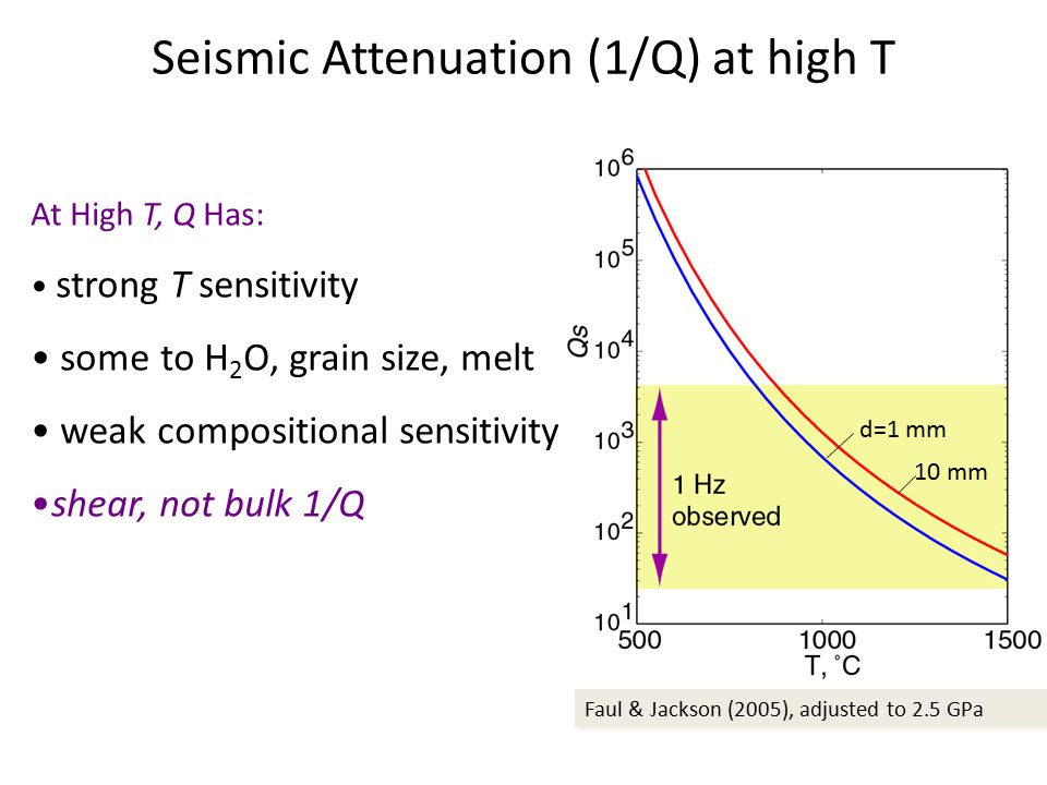 Seismic Attenuation (1/Q) at high T Faul & Jackson (2005), adjusted to 2.5 GPa d=1 mm 10 mm At High T, Q Has: strong T sensitivity some to H 2 O, grain size, melt weak compositional sensitivity shear, not bulk 1/Q