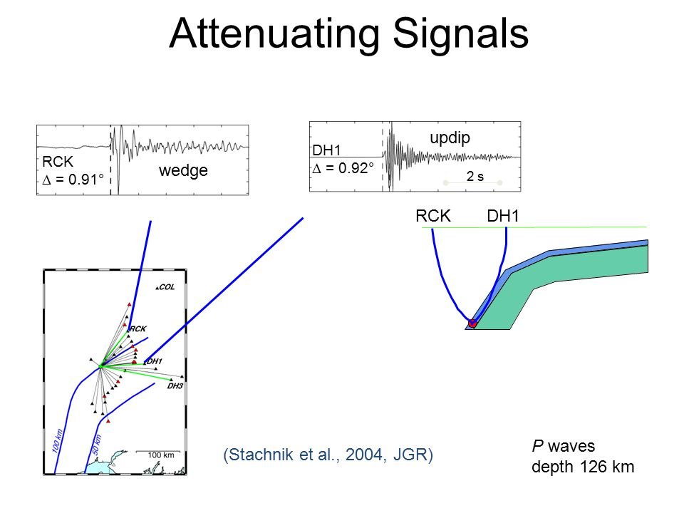 Attenuating Signals 2 s DH1  = 0.92° RCK  = 0.91° wedge RCKDH1 updip P waves depth 126 km (Stachnik et al., 2004, JGR)