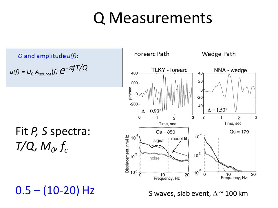 Q Measurements Fit P, S spectra: T/Q, M 0, f c 0.5 – (10-20) Hz Forearc PathWedge Path S waves, slab event,  ~ 100 km u(f) = U 0 A source (f) e -  f