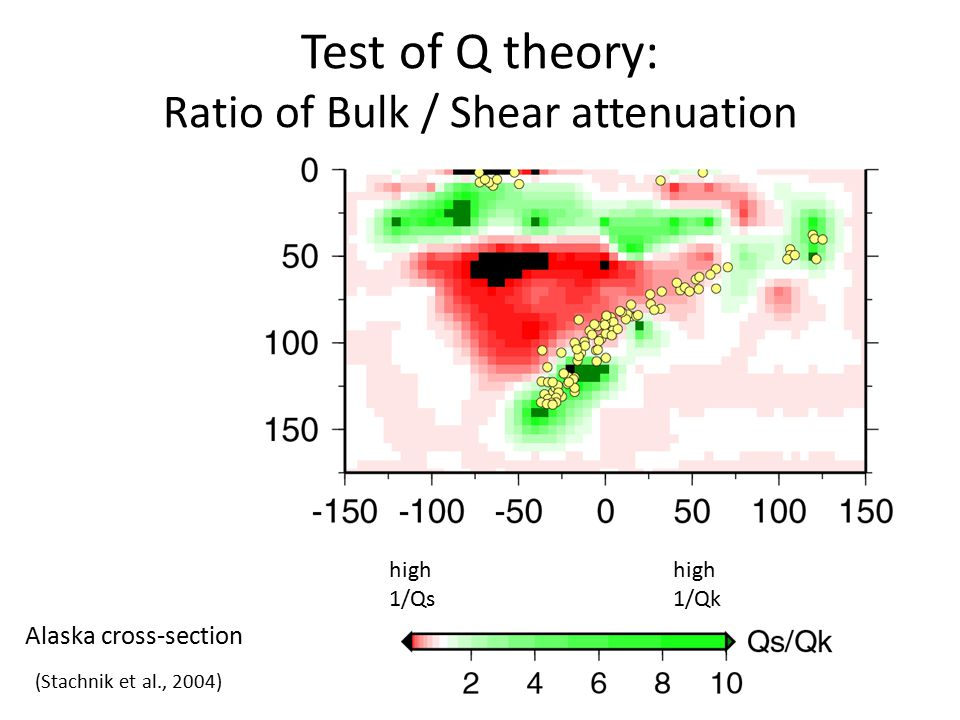 Test of Q theory: Ratio of Bulk / Shear attenuation high 1/Qs high 1/Qk Alaska cross-section (Stachnik et al., 2004)