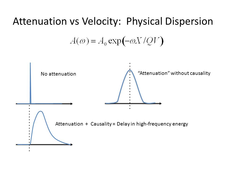 "Attenuation vs Velocity: Physical Dispersion No attenuation Attenuation + Causality = Delay in high-frequency energy ""Attenuation"" without causality"