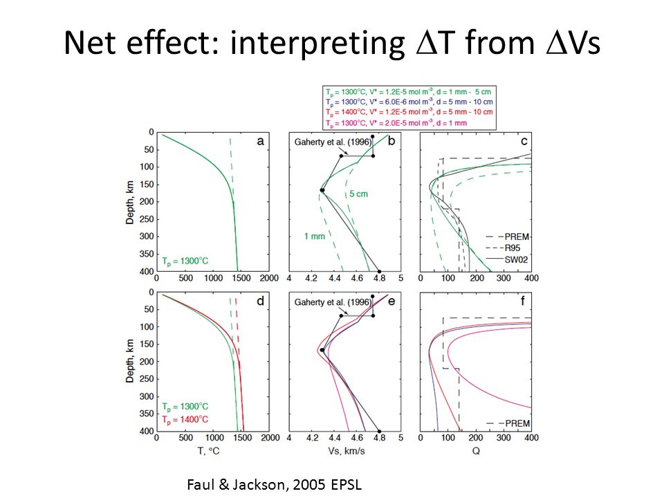 Net effect: interpreting  T from  Vs Faul & Jackson, 2005 EPSL