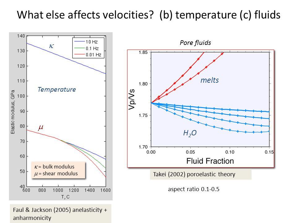 What else affects velocities? (b) temperature (c) fluids    = bulk modulus  = shear modulus  = bulk modulus  = shear modulus Takei (2002) poroel