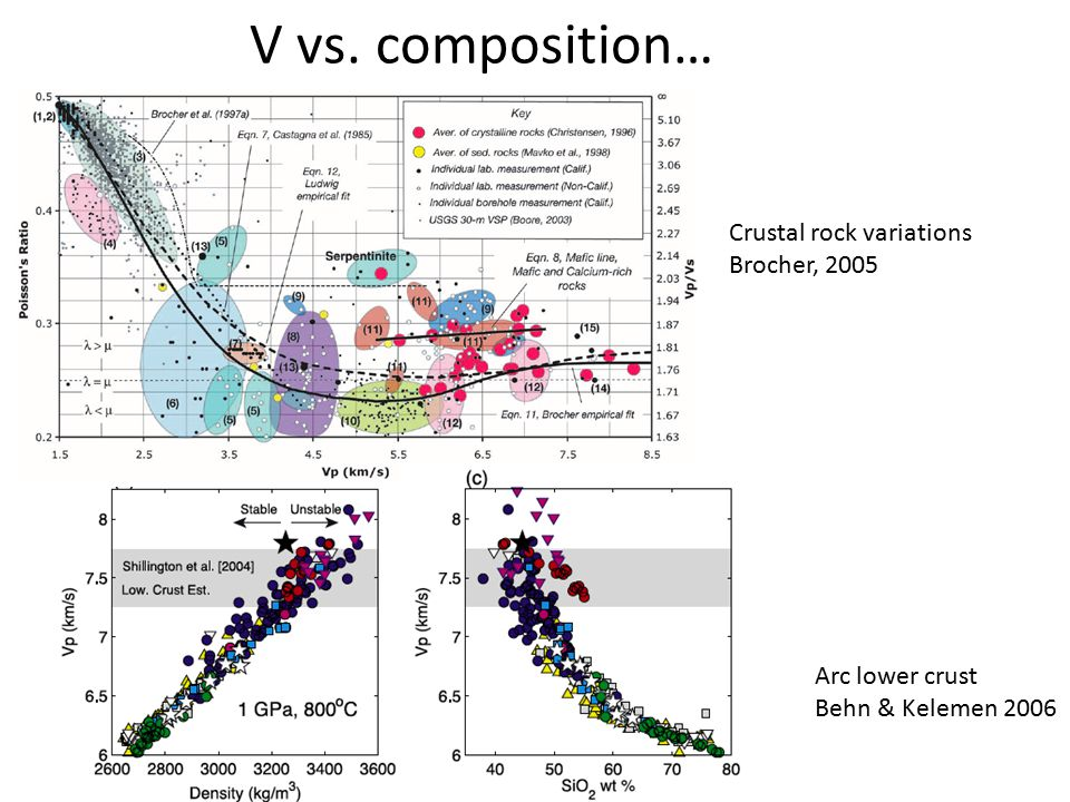 V vs. composition… Arc lower crust Behn & Kelemen 2006 Crustal rock variations Brocher, 2005