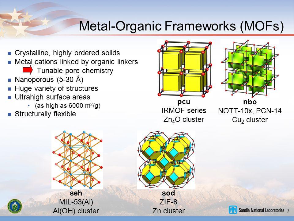 3 Metal-Organic Frameworks (MOFs) nbo NOTT-10x, PCN-14 Cu 2 cluster sod ZIF-8 Zn cluster seh MIL-53(Al) Al(OH) cluster pcu IRMOF series Zn 4 O cluster