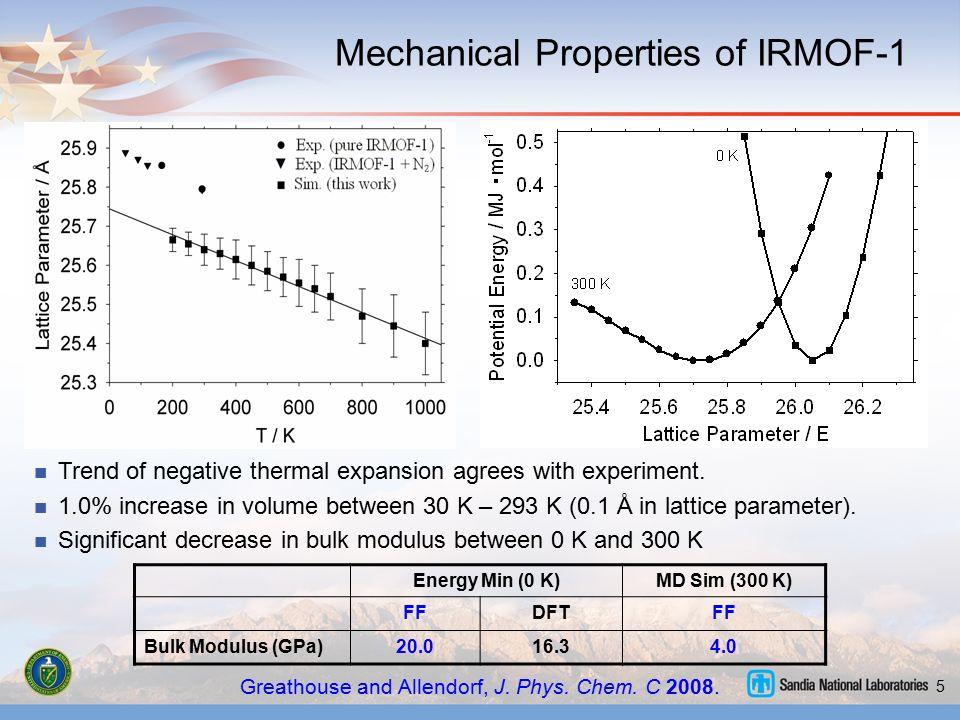 5 Mechanical Properties of IRMOF-1 Greathouse and Allendorf, J. Phys. Chem. C 2008. Energy Min (0 K)MD Sim (300 K) FFDFTFF Bulk Modulus (GPa)20.016.34