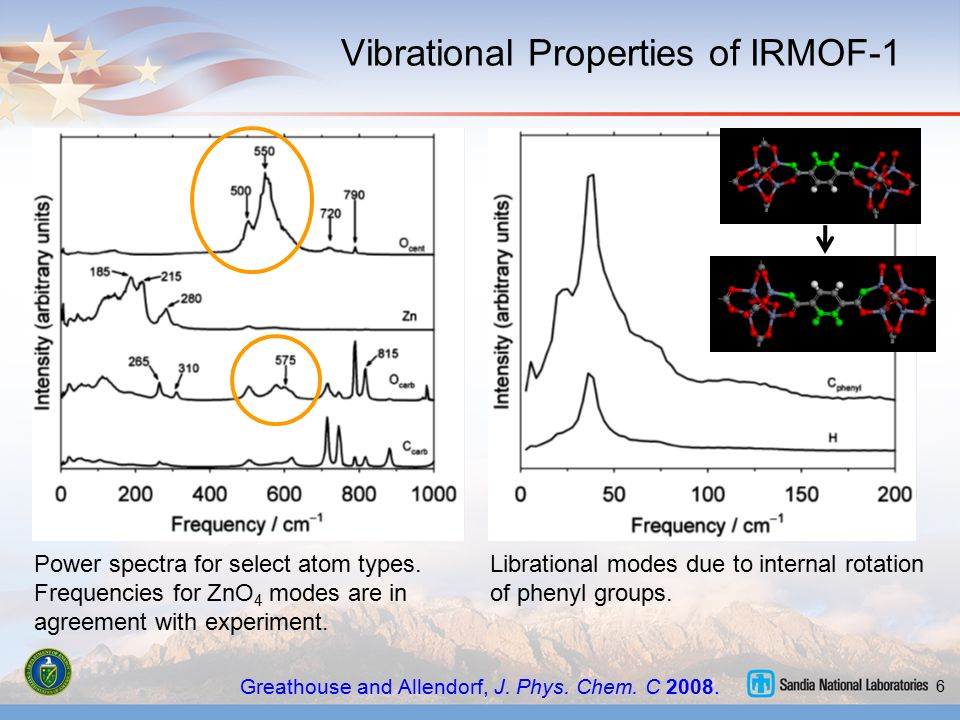 6 Vibrational Properties of IRMOF-1 Greathouse and Allendorf, J. Phys. Chem. C 2008. Librational modes due to internal rotation of phenyl groups. Powe
