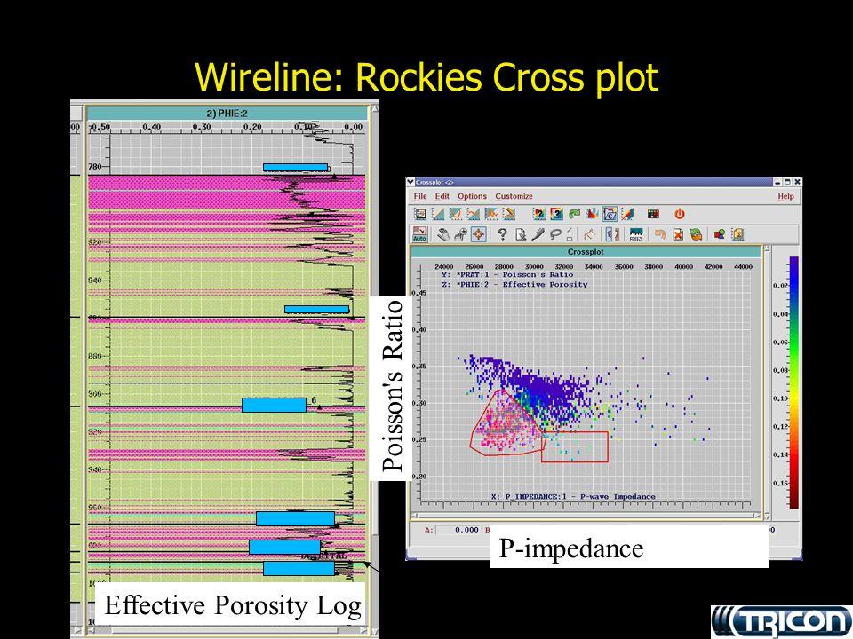 Wireline: Rockies Cross plot Effective Porosity Log P-impedance Poisson's Ratio