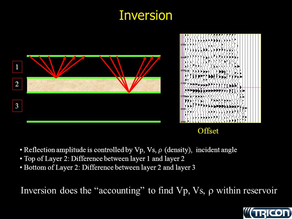 Inversion Reflection amplitude is controlled by Vp, Vs,  (density), incident angle Top of Layer 2: Difference between layer 1 and layer 2 Bottom of L