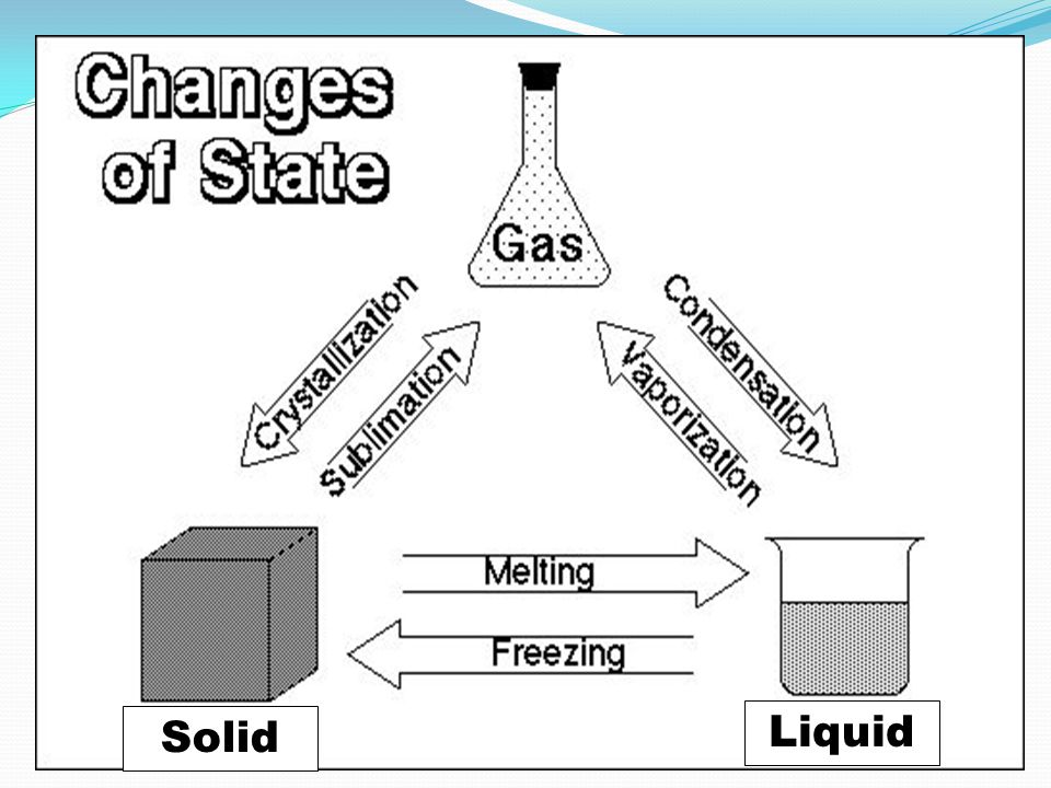 5.For each movement in the water cycle below, indicate the type of state change occurring.