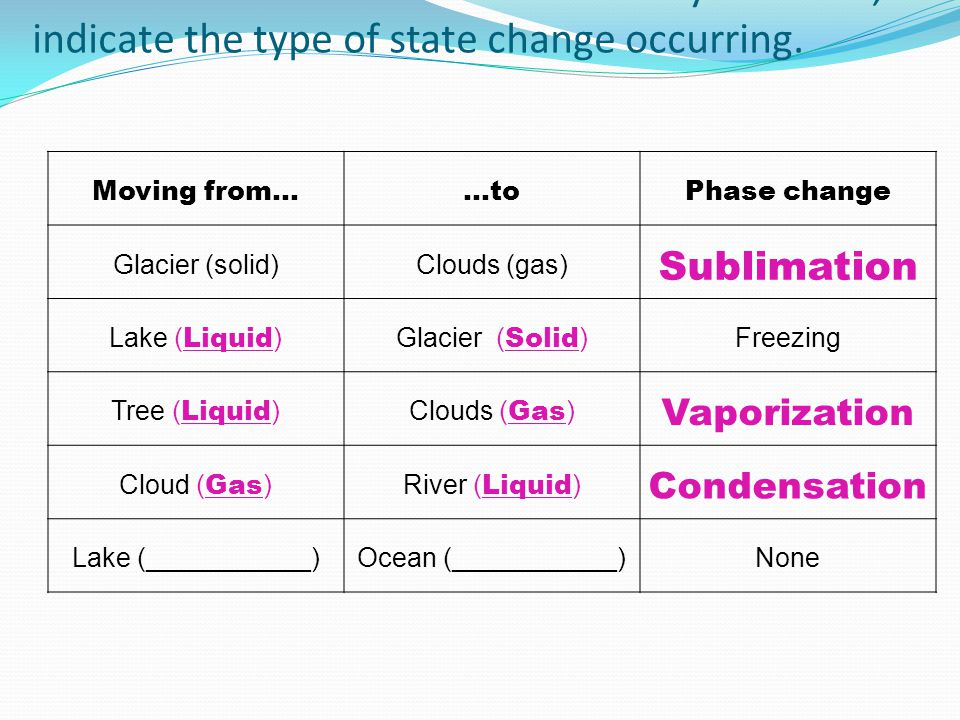 5. For each movement in the water cycle below, indicate the type of state change occurring. Moving from......toPhase change Glacier (solid)Clouds (gas