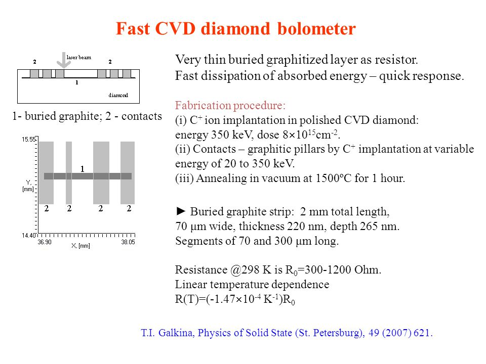 1- buried graphite; 2 - contacts Fast CVD diamond bolometer Very thin buried graphitized layer as resistor. Fast dissipation of absorbed energy – quic